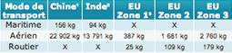 Tableau comparatif des émissions émises par le transport justifiant d'acheter du fabriqué en Europe
